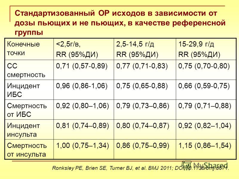 Стандартизованный ОР исходов в зависимости от дозы пьющих и не пьющих, в качестве референсной группы Конечные точки