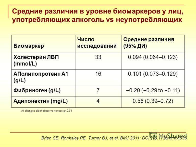 Brien SE, Ronksley PE, Turner BJ, et al. BMJ 2011; DOI: 10.1136/bmj.d636. Биомаркер Число исследований Средние различия (95% ДИ) Холестерин ЛВП (mmol/L) 330.094 (0.064–0.123) АПолипопротеин A1 (g/L) 160.101 (0.073–0.129) Фибриноген (g/L)70.20 (0.29 t