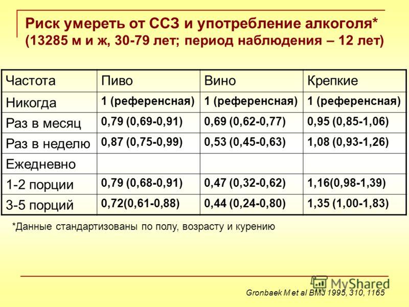 Риск умереть от ССЗ и употребление алкоголя* (13285 м и ж, 30-79 лет; период наблюдения – 12 лет) ЧастотаПивоВиноКрепкие Никогда 1 (референсная) Раз в месяц 0,79 (0,69-0,91)0,69 (0,62-0,77)0,95 (0,85-1,06) Раз в неделю 0,87 (0,75-0,99)0,53 (0,45-0,63