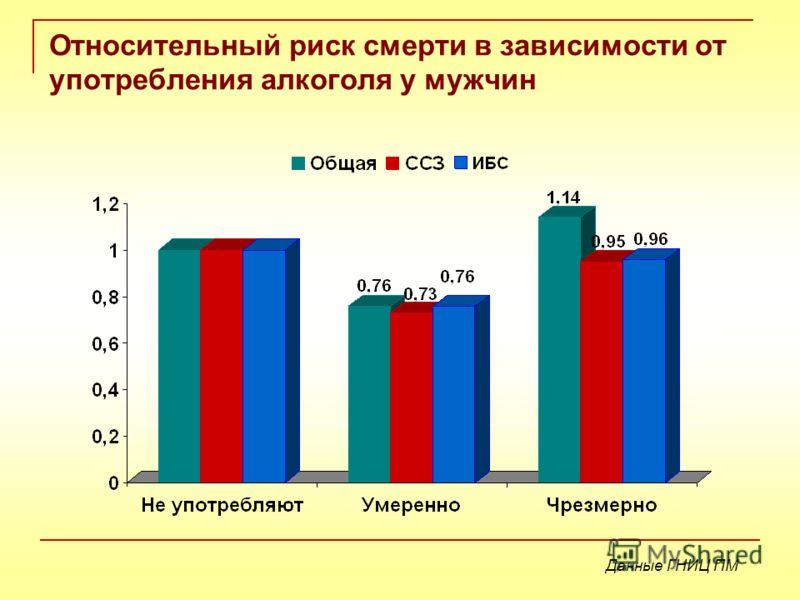 Относительный риск смерти в зависимости от употребления алкоголя у мужчин Данные ГНИЦ ПМ