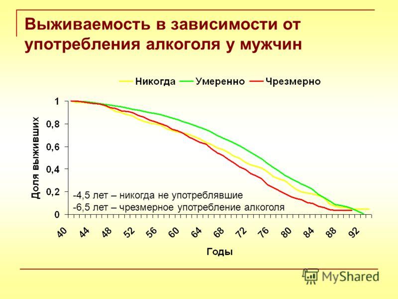Выживаемость в зависимости от употребления алкоголя у мужчин -4,5 лет – никогда не употреблявшие -6,5 лет – чрезмерное употребление алкоголя
