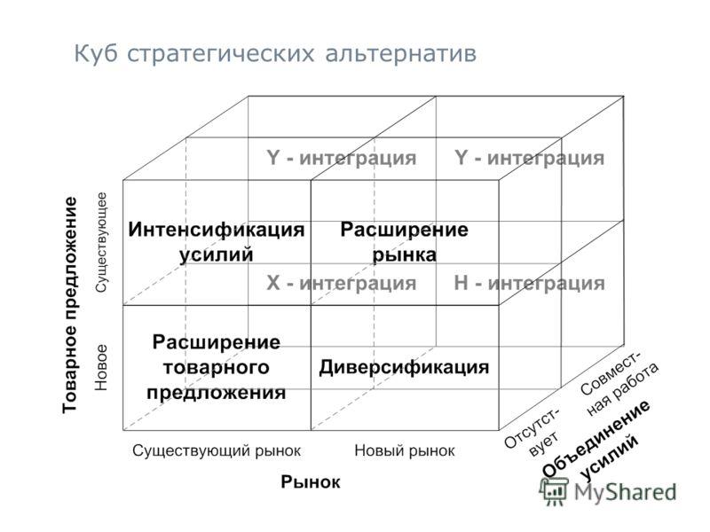 15 Куб стратегических альтернатив