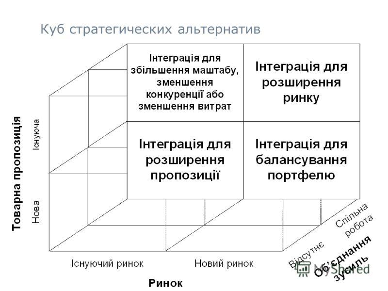 16 Куб стратегических альтернатив