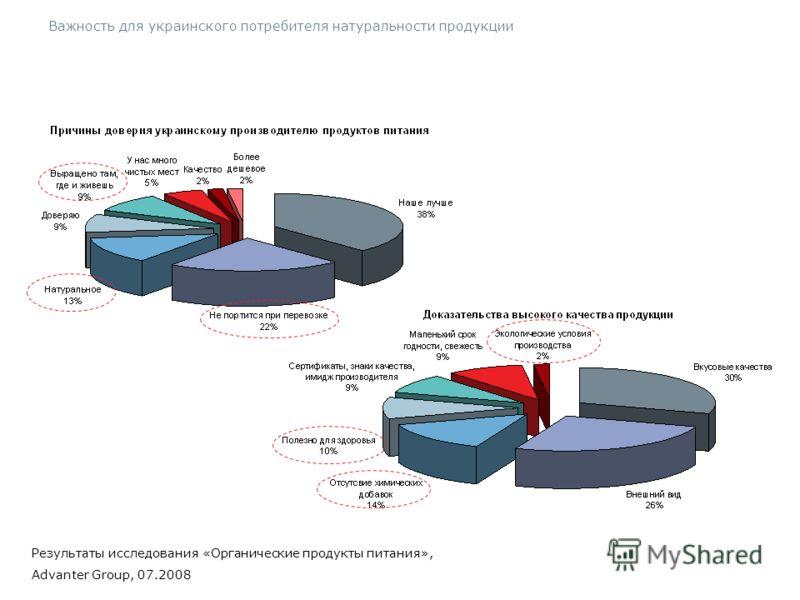 27 Важность для украинского потребителя натуральности продукции Результаты исследования «Органические продукты питания», Advanter Group, 07.2008 Результаты исследования «Органические продукты питания», Advanter Group, 07.2008