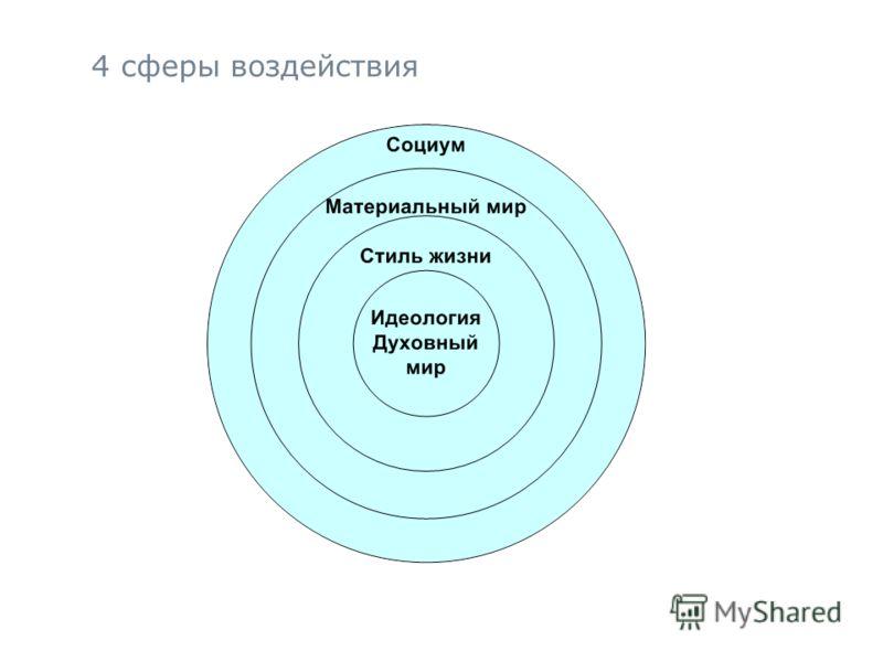 6 4 сферы воздействия