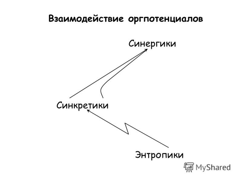 Взаимодействие оргпотенциалов Синергики Синкретики Энтропики