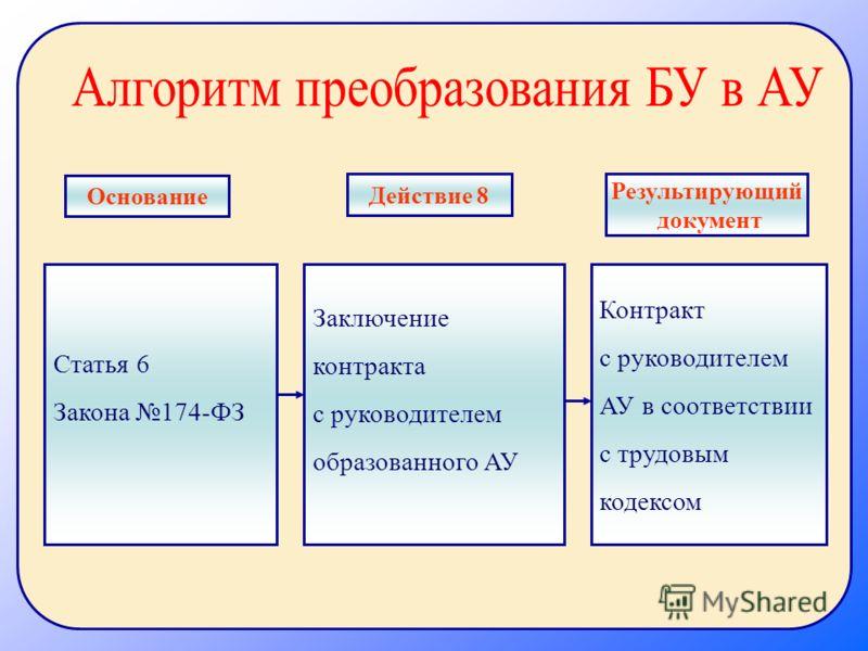 Статья 6 Закона 174-ФЗ Заключение контракта с руководителем образованного АУ Контракт с руководителем АУ в соответствии с трудовым кодексом Основание Действие 8 Результирующий документ