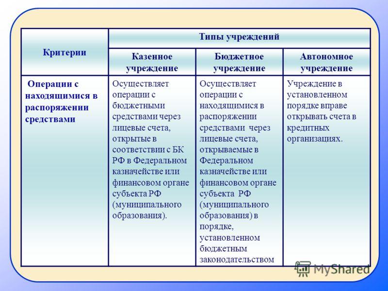Критерии Типы учреждений Казенное учреждение Бюджетное учреждение Автономное учреждение Операции с находящимися в распоряжении средствами Осуществляет операции с бюджетными средствами через лицевые счета, открытые в соответствии с БК РФ в Федеральном