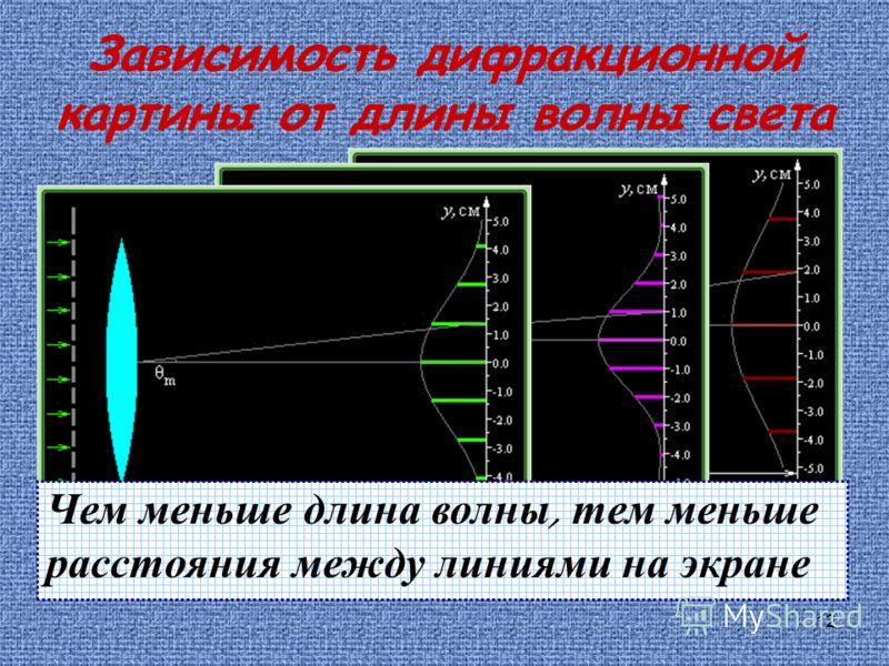 12 Зависимость дифракционной картины от длины волны света Чем меньше длина волны, тем меньше расстояния между линиями на экране