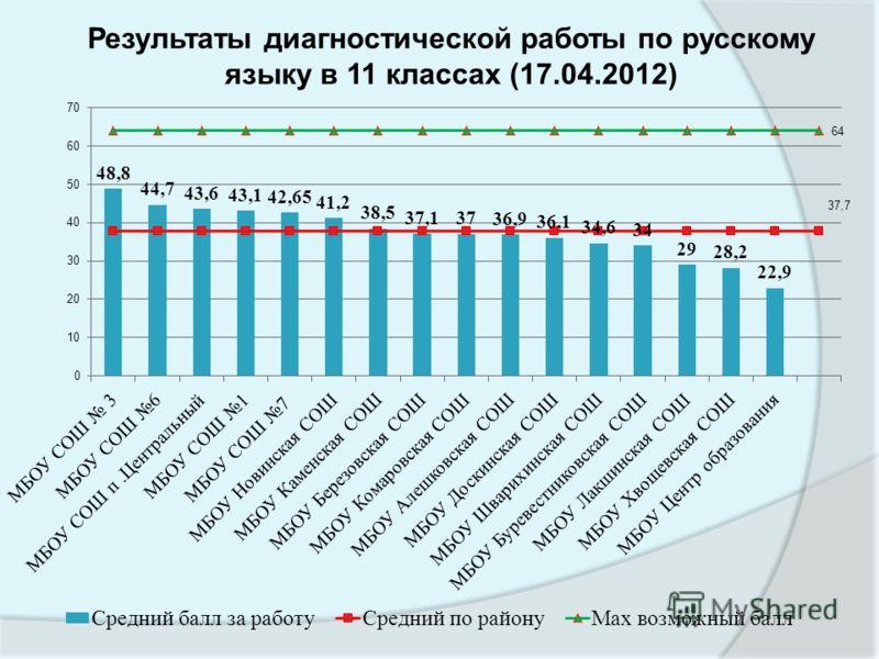 Результаты диагностической работы по русскому языку в 11 классах (17.04.2012)