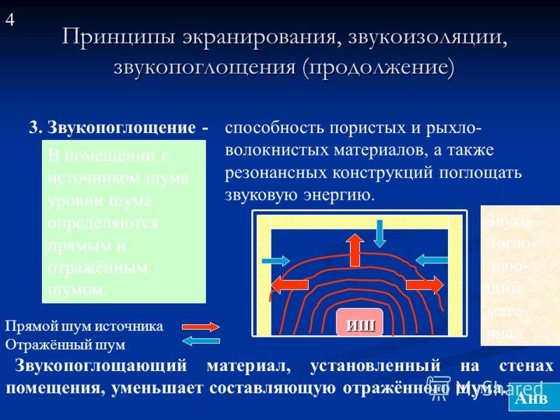 Принципы экранирования, звукоизоляции, звукопоглощения (продолжение) Принципы экранирования, звукоизоляции, звукопоглощения (продолжение) 3. Звукопоглощение - способность пористых и рыхло- волокнистых материалов, а также резонансных конструкций погло