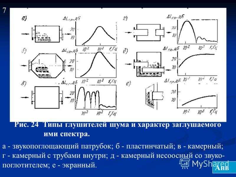 Рис. 24 Типы глушителей шума и характер заглушаемого ими спектра. а - звукопоглощающий патрубок; б - пластинчатый; в - камерный; г - камерный с трубами внутри; д - камерный несоосный со звуко- поглотителем; е - экранный. 7 Анв