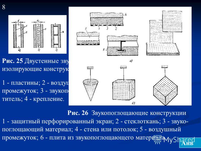 8 Рис. 26 Звукопоглощающие конструкции Плоские Объёмные 1 - защитный перфорированный экран; 2 - стеклоткань; 3 - звуко- поглощающий материал; 4 - стена или потолок; 5 - воздушный промежуток; 6 - плита из звукопоглощающего материала. Рис. 25 Двустенны