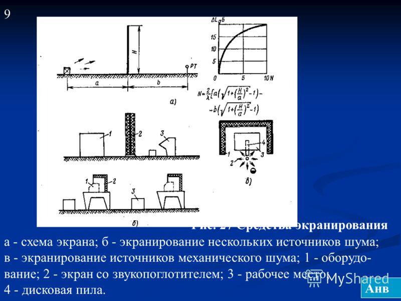 9 Рис. 27 Средства экранирования а - схема экрана; б - экранирование нескольких источников шума; в - экранирование источников механического шума; 1 - оборудо- вание; 2 - экран со звукопоглотителем; 3 - рабочее место; 4 - дисковая пила. Анв