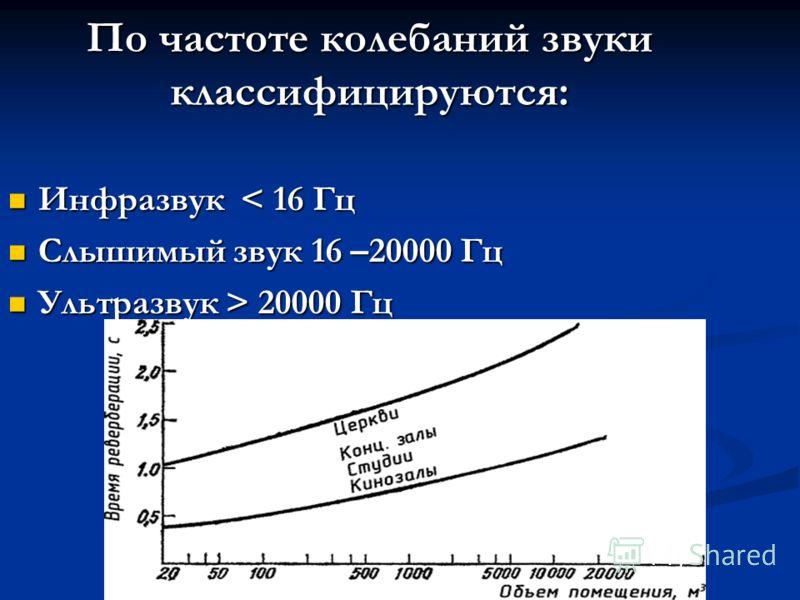 По частоте колебаний звуки классифицируются: Инфразвук < 16 Гц Инфразвук < 16 Гц Слышимый звук 16 –20000 Гц Слышимый звук 16 –20000 Гц Ультразвук > 20000 Гц Ультразвук > 20000 Гц