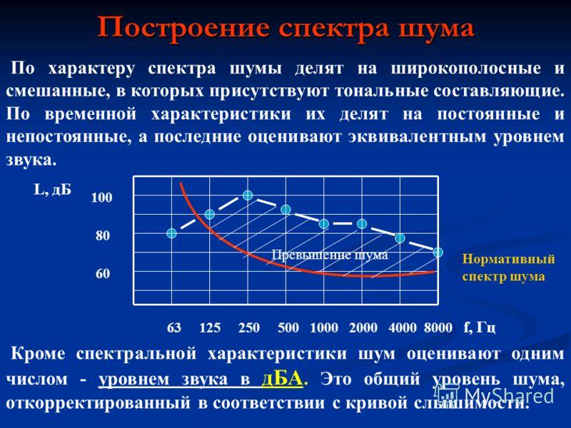 Построение спектра шума По характеру спектра шумы делят на широкополосные и смешанные, в которых присутствуют тональные составляющие. По временной характеристики их делят на постоянные и непостоянные, а последние оценивают эквивалентным уровнем звука