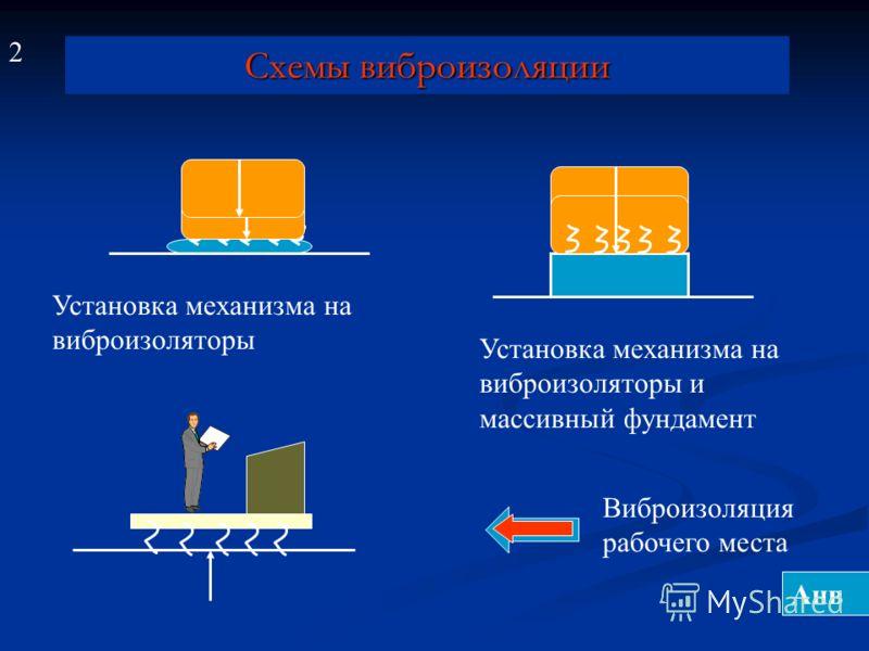 Схемы виброизоляции Установка механизма на виброизоляторы Установка механизма на виброизоляторы и массивный фундамент Виброизоляция рабочего места 2 Анв