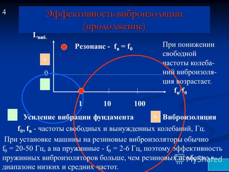 Эффективность виброизоляции (продолжение) Эффективность виброизоляции (продолжение) 0 L виб. f в /f 0 110100 Резонанс - f в = f 0 - - Усиление вибрации фундамента + + Виброизоляция При установке машины на резиновые виброизоляторы обычно f0 f0 = 20-50