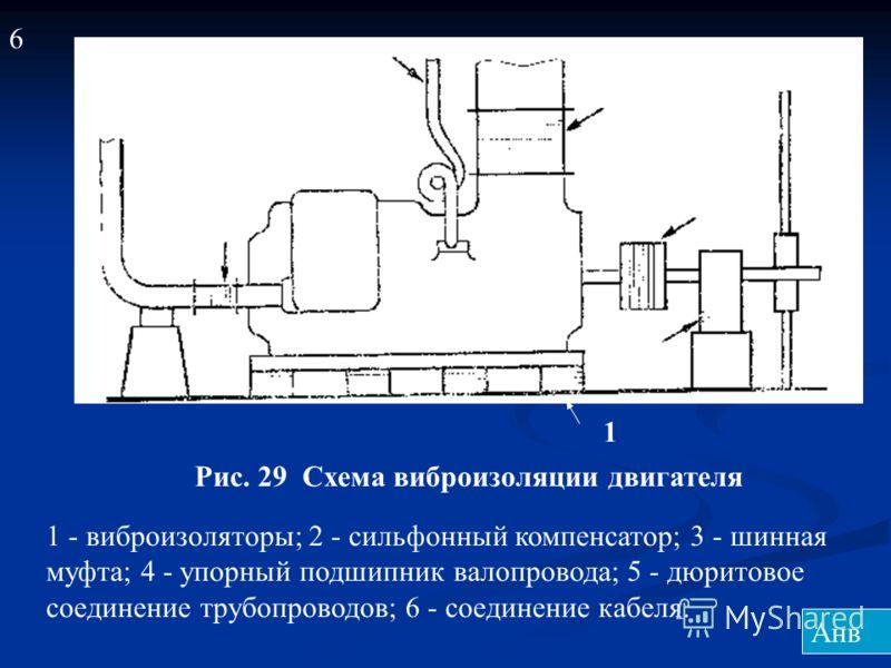 1 2 3 4 5 6 Рис. 29 Схема виброизоляции двигателя 1 - виброизоляторы; 2 - сильфонный компенсатор; 3 - шинная муфта; 4 - упорный подшипник валопровода; 5 - дюритовое соединение трубопроводов; 6 - соединение кабеля. 6 Анв