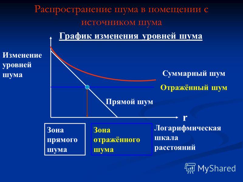 Распространение шума в помещении с источником шума r Логарифмическая шкала расстояний Отражённый шум Суммарный шум Прямой шум Изменение уровней шума Зона прямого шума Зона отражённого шума График изменения уровней шума
