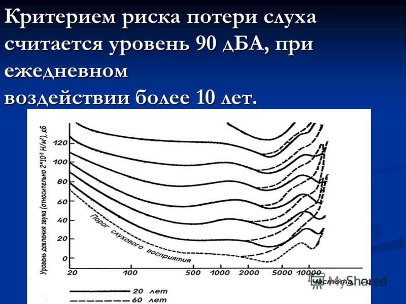 Критерием риска потери слуха считается уровень 90 дБА, при ежедневном воздействии более 10 лет.