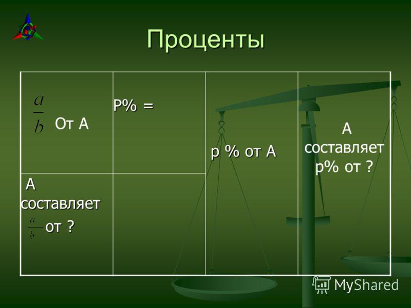 Проценты От А Р% = р % от А р % от А А составляет р% от ? А составляет А составляет от ? от ?