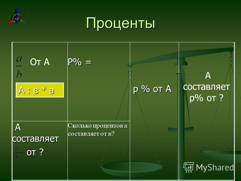 Проценты От А Р% = р % от А р % от А А составляет р% от ? А составляет А составляет от ? от ? Сколько процентов а составляет от в? А : в * а