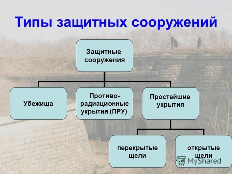 Типы защитных сооружений Защитные сооружения Убежища Противо- радиационные укрытия (ПРУ) Простейшие укрытия перекрытые щели открытые щели
