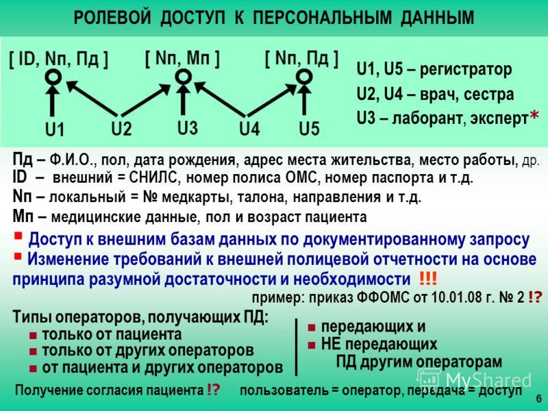 РОЛЕВОЙ ДОСТУП К ПЕРСОНАЛЬНЫМ ДАННЫМ U1, U5 – регистратор U2, U4 – врач, сестра U3 – лаборант, эксперт * Пд – Ф.И.О., пол, дата рождения, адрес места жительства, место работы, др. ID – внешний = СНИЛС, номер полиса ОМС, номер паспорта и т.д. Nп – лок