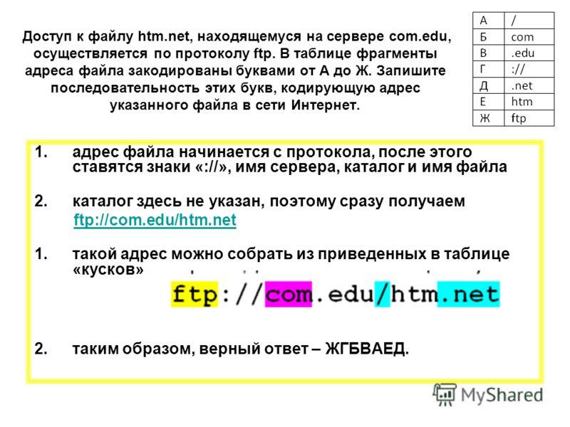 Доступ к файлу htm.net, находящемуся на сервере com.edu, осуществляется по протоколу ftp. В таблице фрагменты адреса файла закодированы буквами от А до Ж. Запишите последовательность этих букв, кодирующую адрес указанного файла в сети Интернет. 1.адр
