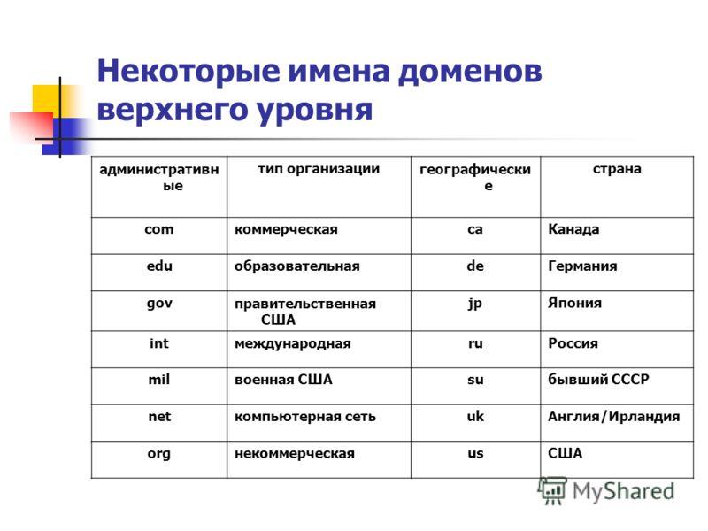 Некоторые имена доменов верхнего уровня административн ые тип организациигеографически е страна comкоммерческаяcaКанада eduобразовательнаяdeГермания govправительственная США jpЯпония intмеждународнаяruРоссия milвоенная СШАsuбывший СССР netкомпьютерна