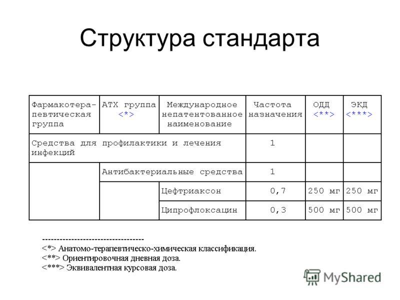 Структура стандарта
