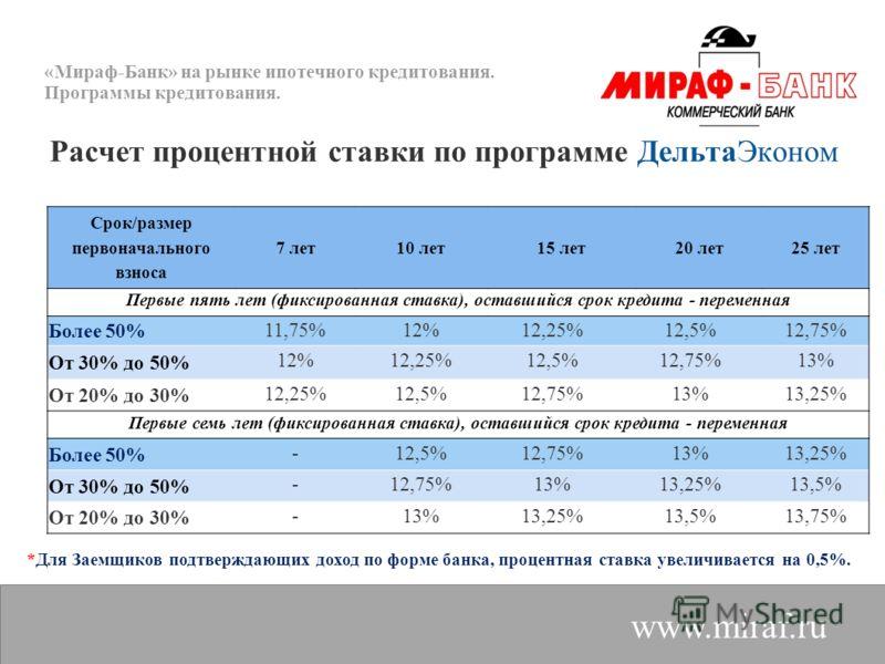 «Мираф-Банк» на рынке ипотечного кредитования. Программы кредитования. www.miraf.ru Расчет процентной ставки по программе ДельтаЭконом *Для Заемщиков подтверждающих доход по форме банка, процентная ставка увеличивается на 0,5%. Срок/размер первоначал