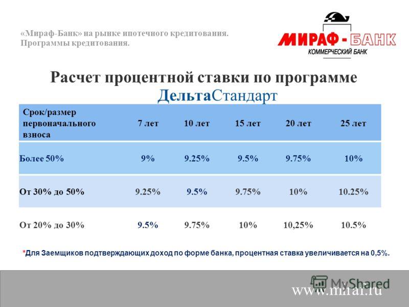 «Мираф-Банк» на рынке ипотечного кредитования. Программы кредитования. www.miraf.ru Расчет процентной ставки по программе ДельтаСтандарт Срок/размер первоначального взноса 7 лет10 лет15 лет20 лет25 лет Более 50%9%9%9.25%9.5%9.75%10%10% От 30% до 50%9