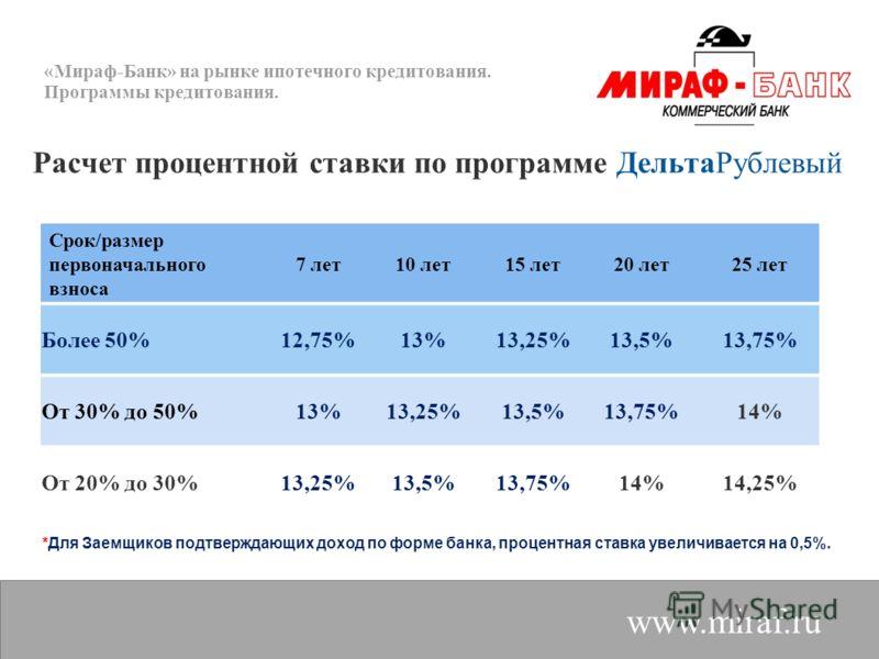 «Мираф-Банк» на рынке ипотечного кредитования. Программы кредитования. www.miraf.ru Расчет процентной ставки по программе ДельтаРублевый Срок/размер первоначального взноса 7 лет10 лет15 лет20 лет25 лет Более 50%12,75%13%13,25%13,5%13,75% От 30% до 50