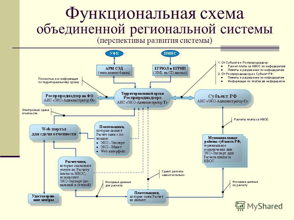 Функциональная схема объединенной региональной системы (перспективы развития системы)