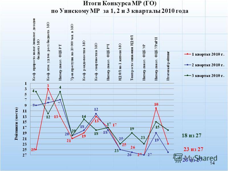 14 Итоги Конкурса МР (ГО) по Уинскому МР за 1, 2 и 3 кварталы 2010 года 23 из 27 26 из 27 18 из 27