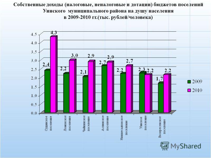 Собственные доходы (налоговые, неналоговые и дотации) бюджетов поселений Уинского муниципального района на душу населения в 2009-2010 гг.(тыс. рублей/человека)