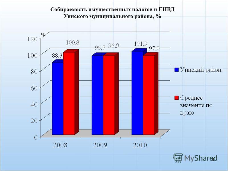 Собираемость имущественных налогов и ЕНВД Уинского муниципального района, % 4 %
