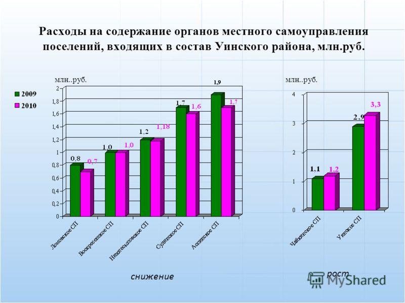 Расходы на содержание органов местного самоуправления поселений, входящих в состав Уинского района, млн.руб. снижение рост млн..руб.