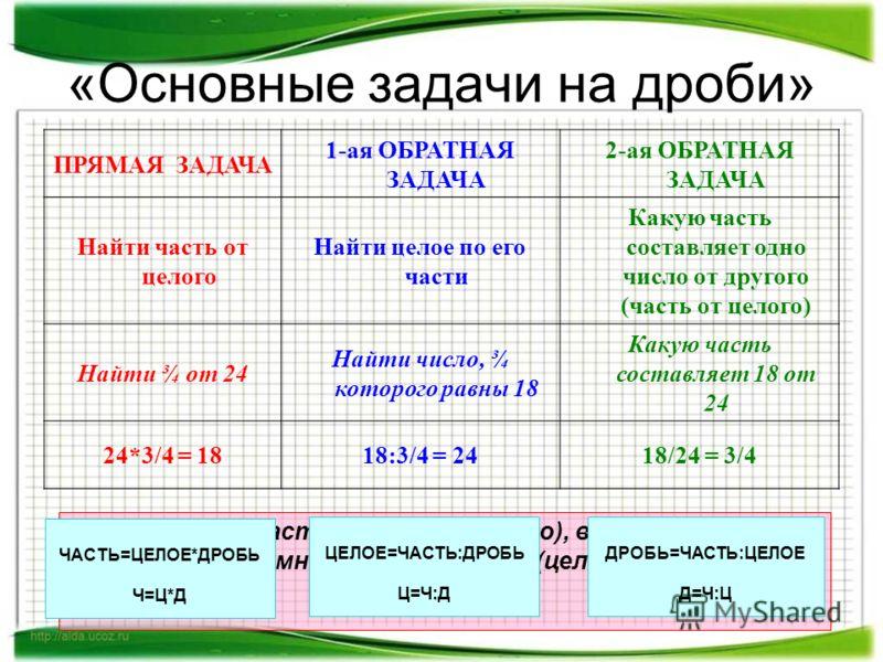 «Основные задачи на дроби» ПРЯМАЯ ЗАДАЧА 1-ая ОБРАТНАЯ ЗАДАЧА 2-ая ОБРАТНАЯ ЗАДАЧА Найти часть от целого Найти целое по его части Какую часть составляет одно число от другого (часть от целого) Найти ¾ от 24 Найти число, ¾ которого равны 18 Какую част