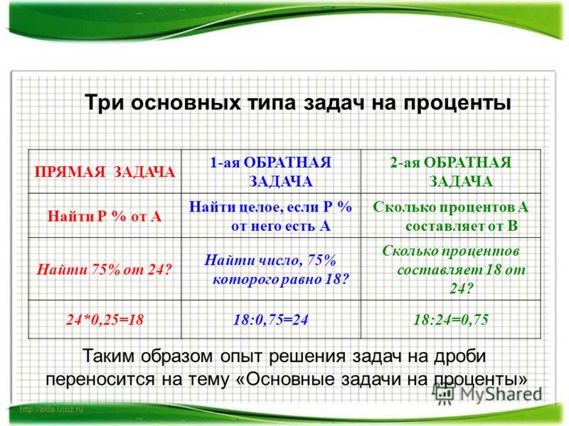 Три основных типа задач на проценты ПРЯМАЯ ЗАДАЧА 1-ая ОБРАТНАЯ ЗАДАЧА 2-ая ОБРАТНАЯ ЗАДАЧА Найти Р % от А Найти целое, если Р % от него есть А Сколько процентов А составляет от В Найти 75% от 24? Найти число, 75% которого равно 18? Сколько процентов