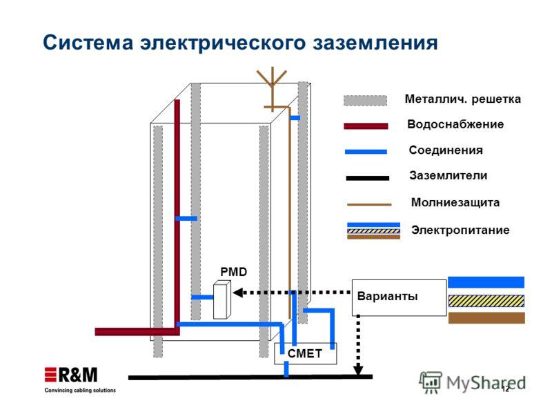 12 Молниезащита Заземлители Соединения Водоснабжение Металлич. решетка CMET PMD Электропитание Варианты Система электрического заземления