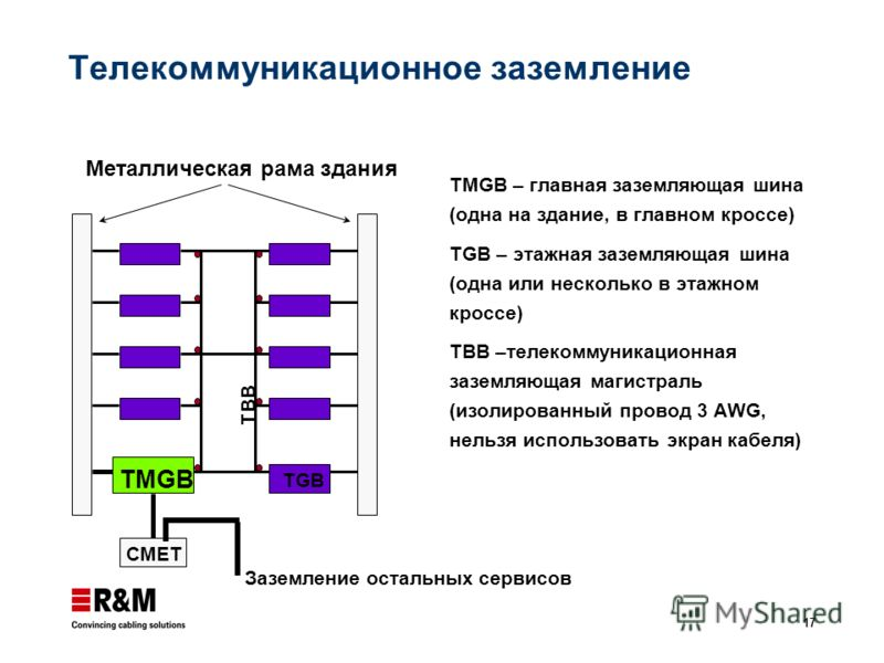 17 Телекоммуникационное заземление TMGB – главная заземляющая шина (одна на здание, в главном кроссе) TGB – этажная заземляющая шина (одна или несколько в этажном кроссе) TBB –телекоммуникационная заземляющая магистраль (изолированный провод 3 AWG, н