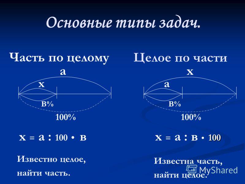 Найдите: 1% от 245 5% от 700 20% от 24,5 75% от 3200 12,5% от 40 Найдите число, если: 50% его равны 1 25% его равны 3,2 10% его равны 27 2% его равны 42 33 1/3 его равны 18