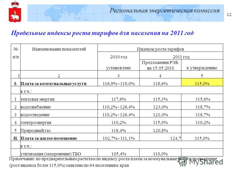 Региональная энергетическая комиссия 12 Наименование показателейИндексы роста тарифов п/п 2010 год2011 год установлено Предложения РЭК на 15.05.2010к утверждению 12345 I.Плата за коммунальные услуги116,9% - 119,0%118,6%115,0% в т.ч.: 1тепловая энерги