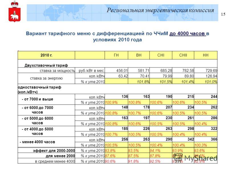 Региональная энергетическая комиссия 15 Вариант тарифного меню с дифференциацией по ЧЧиМ до 4000 часов в условиях 2010 года 2010 г. ГНВНСНIСНIIНН Двухставочный тариф ставка за мощностьруб./кВт в мес.456,01581,71685,28782,58729,69 ставка за энергию ко