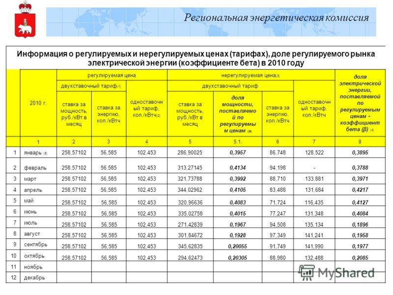 Региональная энергетическая комиссия Информация о регулируемых и нерегулируемых ценах (тарифах), доле регулируемого рынка электрической энергии (коэффициенте бета) в 2010 году 2010 г. регулируемая ценанерегулируемая цена (3) доля электрической энерги