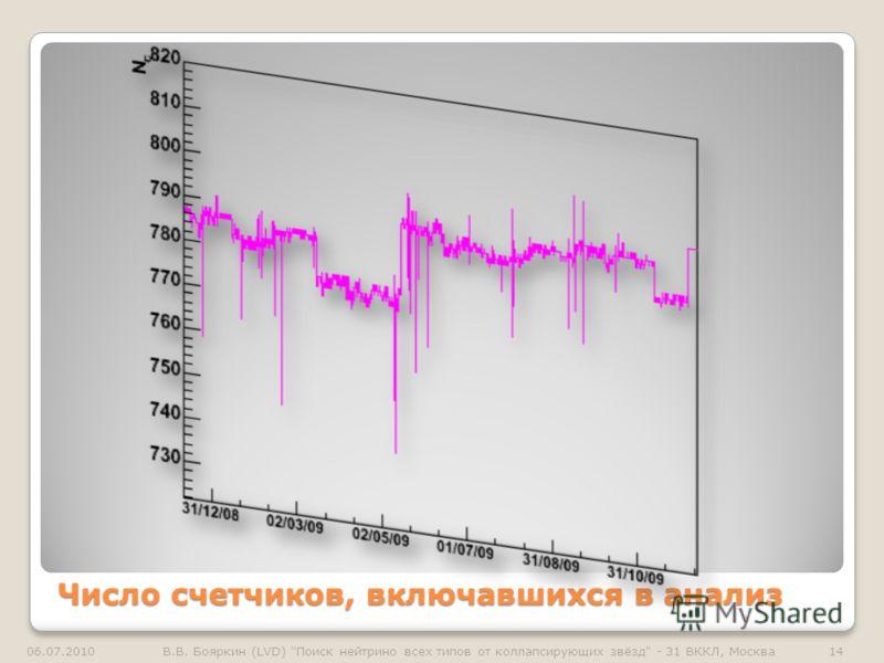 Число счетчиков, включавшихся в анализ 06.07.201014В.В. Бояркин (LVD) Поиск нейтрино всех типов от коллапсирующих звёзд - 31 ВККЛ, Москва