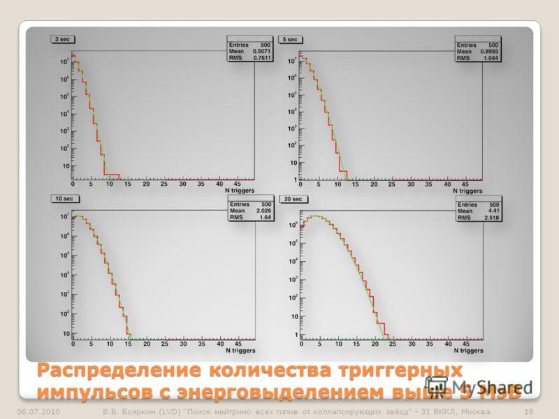Распределение количества триггерных импульсов с энерговыделением выше 5 МэВ 06.07.201018В.В. Бояркин (LVD) Поиск нейтрино всех типов от коллапсирующих звёзд - 31 ВККЛ, Москва